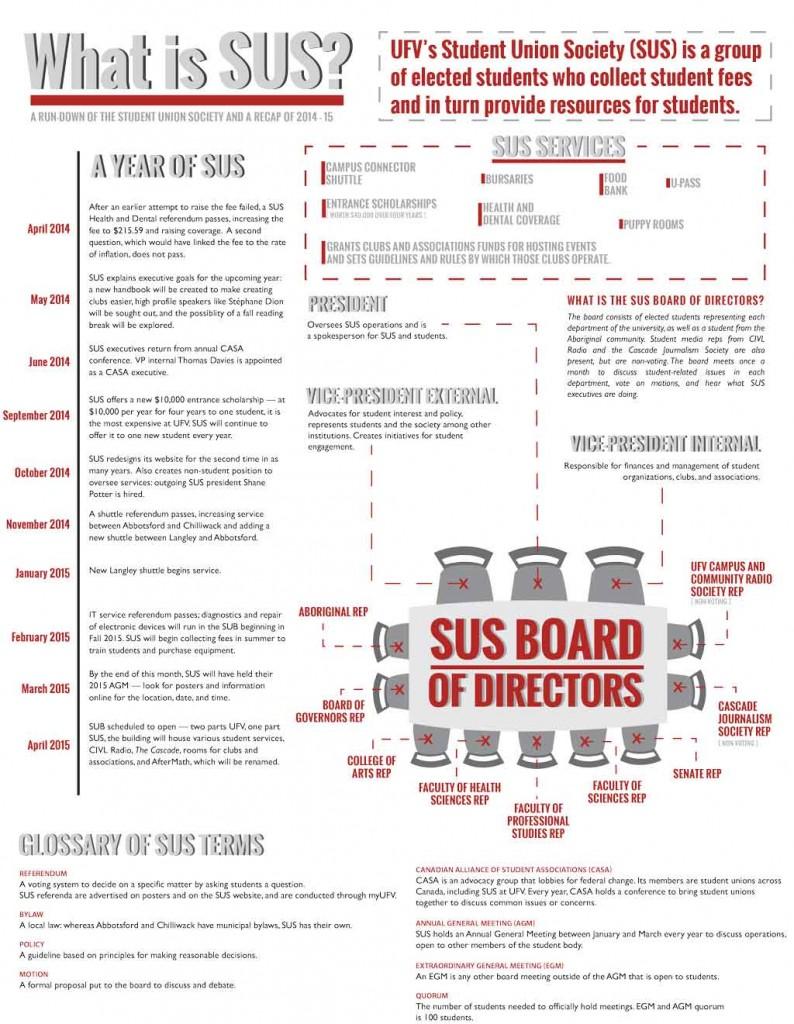SUS-Infographic